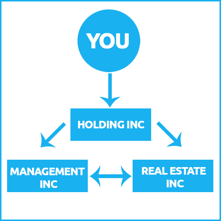 3 tier corporate structure for real estate investments